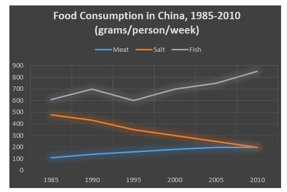 IELTS Academic Line Graph Food Consumption