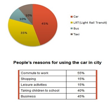IELTS Report Sample Types of Transport