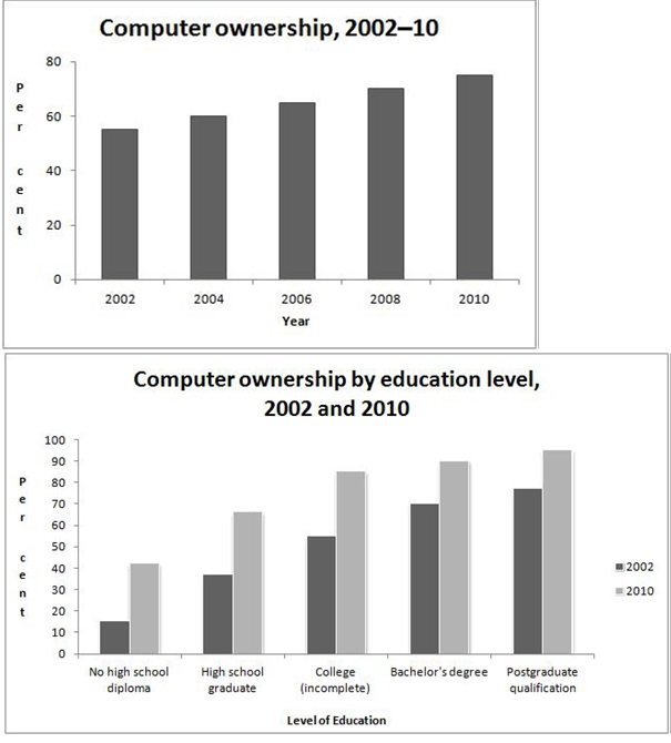 IELTS Bar Graphs Computer Ownership Sample